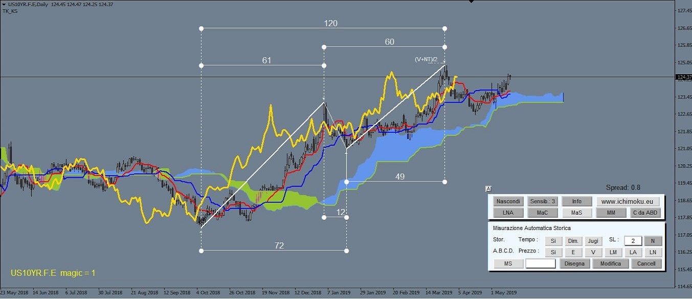 Analiza wykresów wskaźnika ichimoku w programie metatrader